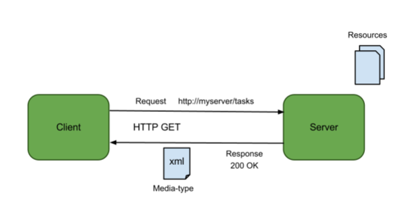 KB01128 - Introduction to PI Web API