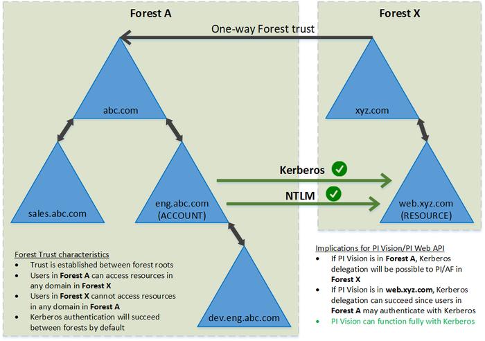 KB01709 - Kerberos Delegation across multiple domains
